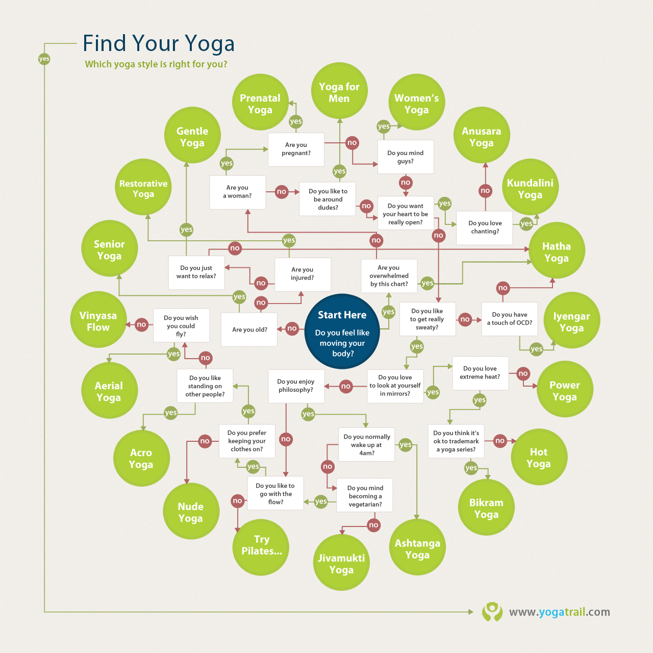 Find your yoga style infographic finding drishti images geenschuldenfo Images